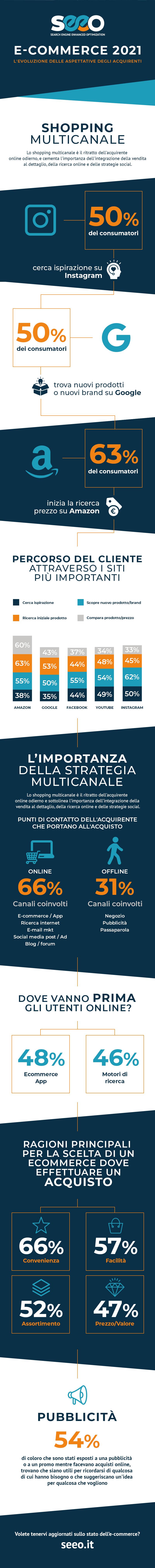 strategia multicanale infografica 2021